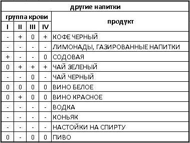 таблица напитков в диете по группе крови