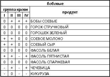 таблица диеты по группе крови для бобовых